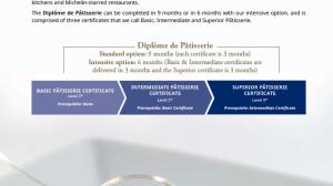 Diploma De Patisserie, Le Cordon Bleu