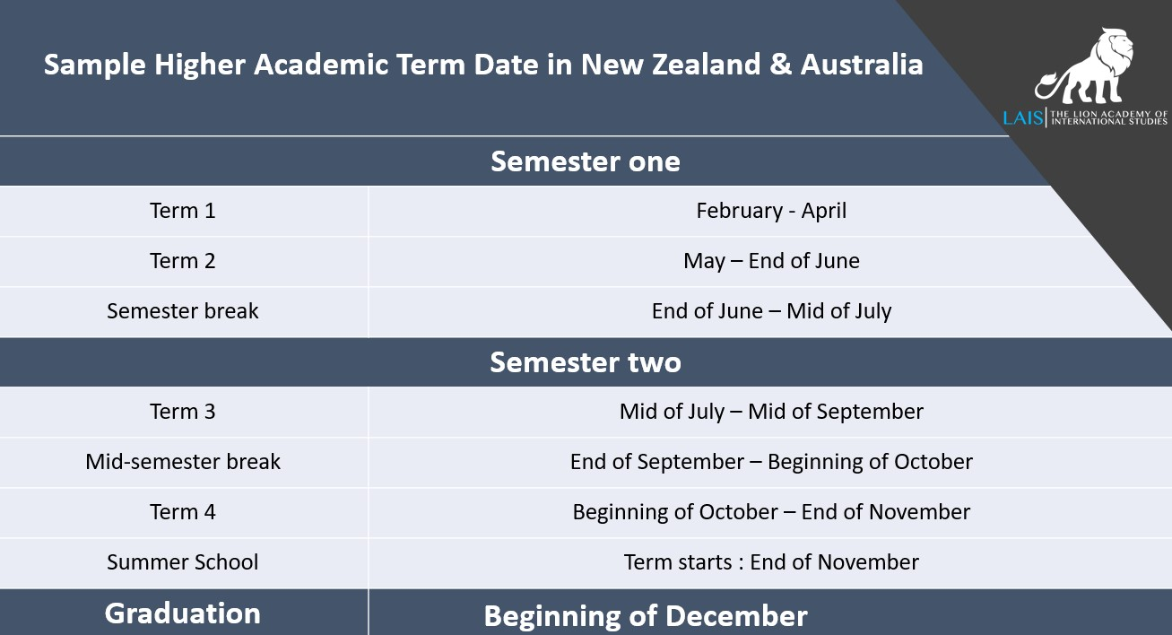Sample Higher Academic Term Date in New Zealand & Australia